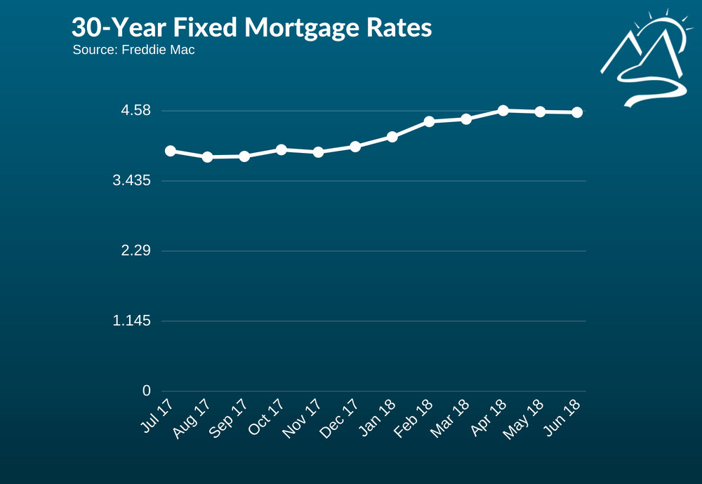 30-Year-Fixed-Mortgage-Interest-Rates-Chart