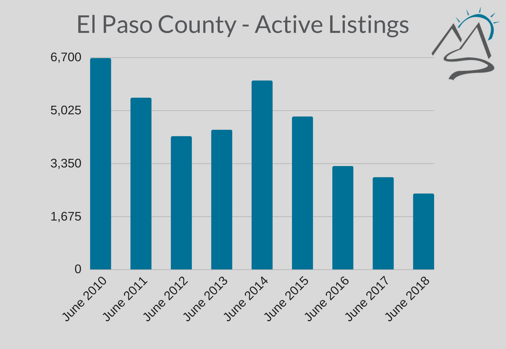 Colorado-Springs-Real-Estate-Active-Listings-June-2018