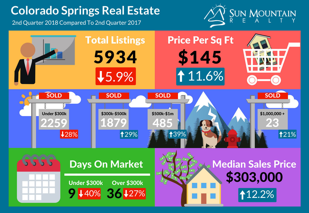 Colorado-Springs-Real-Estate-2018-Q2-Statistics
