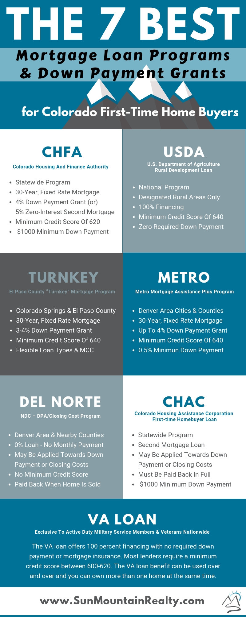 7-best-colorado-mortgage-loan-and-downpayment-grants