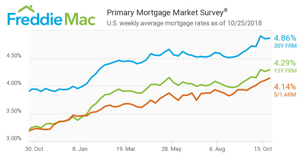freddie-mac-average-mortgage-rates-oct2018