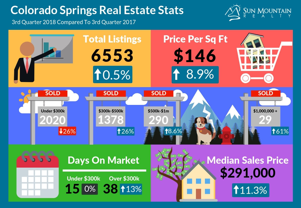 colorado-springs-real-estate-Q3-2018